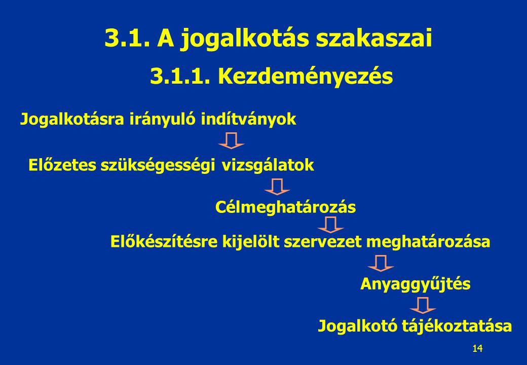15 Az előzetes vizsgálathoz az anyaggyűjtés szempontjai: A szabályozandó tárggyal kapcsolatos szociológiai, statisztikai adatgyűjtések és feldolgozások, új szabályozást sürgető jelzések A tárgyat érintő aktuális jog- és gazdaság-politikai irányelvek, állásfoglalások A tárgy szabályozásának hazai gyakorlata, ennek eredményei, hatásai A tárgy szabályozásával kapcsolatos Alkotmánybírósági határozatok, hazai és európai bírósági gyakorlat, jogegységi határozatok 3.1.2.