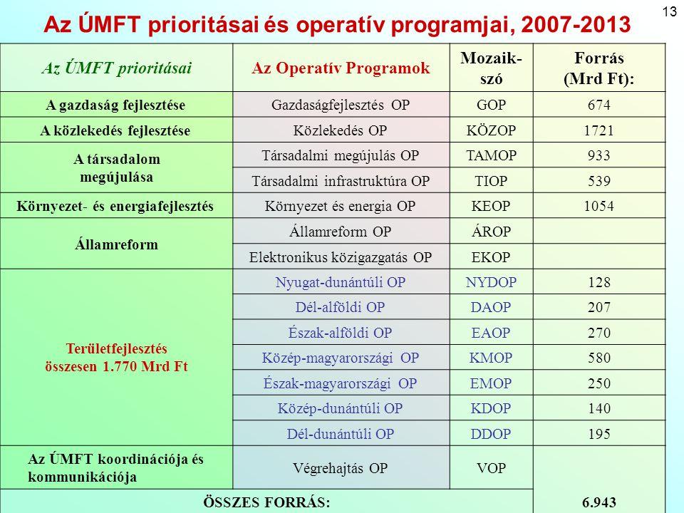 """14 ÚMFT - Gazdasági Operatív Program (GOP) K+F és innováció a versenyképességért (35 %) – egyetemek, kutatóintézetek és a vállalkozások innovációs, K+F tevékenysége, innovációs, technológiai parkok és hídképző intézmények A vállalkozások (kiemelten kkv-k) jövedelemtermelő képességének erősítése (30 %) –technológiai korszerűsítés, szervezetfejlesztés, folyamat-menedzsment Az információs társadalom és a modern üzleti környezet erősítése (12 %) –infokommunikációs infrastruktúra, telephelyfejlesztés, üzleti tanácsadás –Pénzügyi eszközök technikai prioritása (23 %) –Mikrofinanszírozás, garanciaeszközök, tőkepiac fejlesztése (kockázati tőke, magvető tőke) Társadalmi Infrastruktúra Operatív Program (TIOP) Az oktatási infrastruktúra fejlesztése (23 %) – """"Intelligens iskola, Modern Szolgáltató és Kutató Egyetem infrastruktúrája Az egészségügyi infrastruktúra fejlesztése (52 %) A munkaerőpiaci részvételt és a társadalmi befogadást támogató infrastruktúra fejlesztése (19 %) –A munkaerőpiaci részvételt támogató és társadalmi befogadást támogató infrastruktúra fejlesztése A kulturális infrastruktúra fejlesztése a közösségfejlesztés szolgálatában (6 %) –Közösségfejlesztés, kulturális infrastruktúra, fejlesztési pólusokhoz és társpólusokhoz kapcsolódó kulturális fejlesztések (pl."""