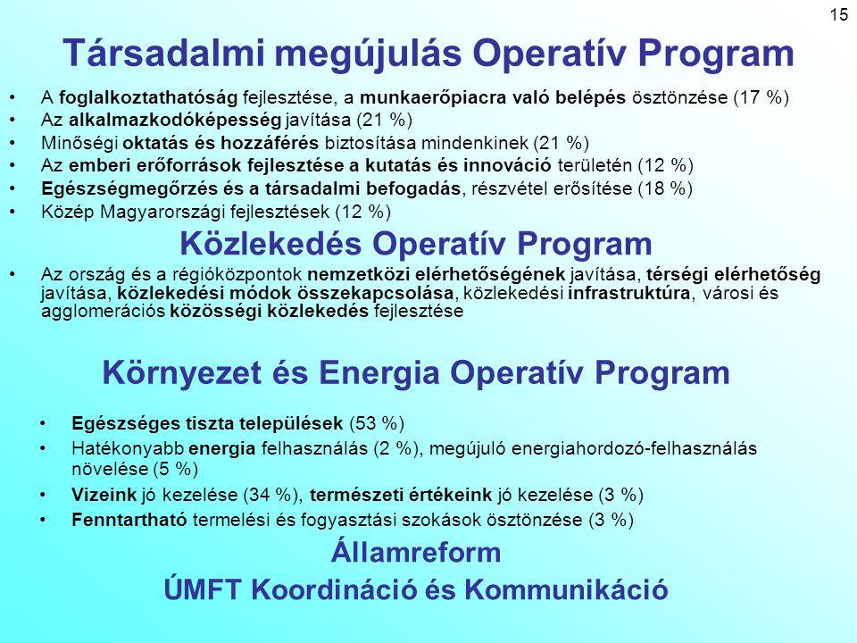 16 Területfejlesztés – Regionális OP-k prioritásai Nyugat-DUDél - DUKözép - DUKözép – MÉszak – MÉszak – ALDél – AL 1.