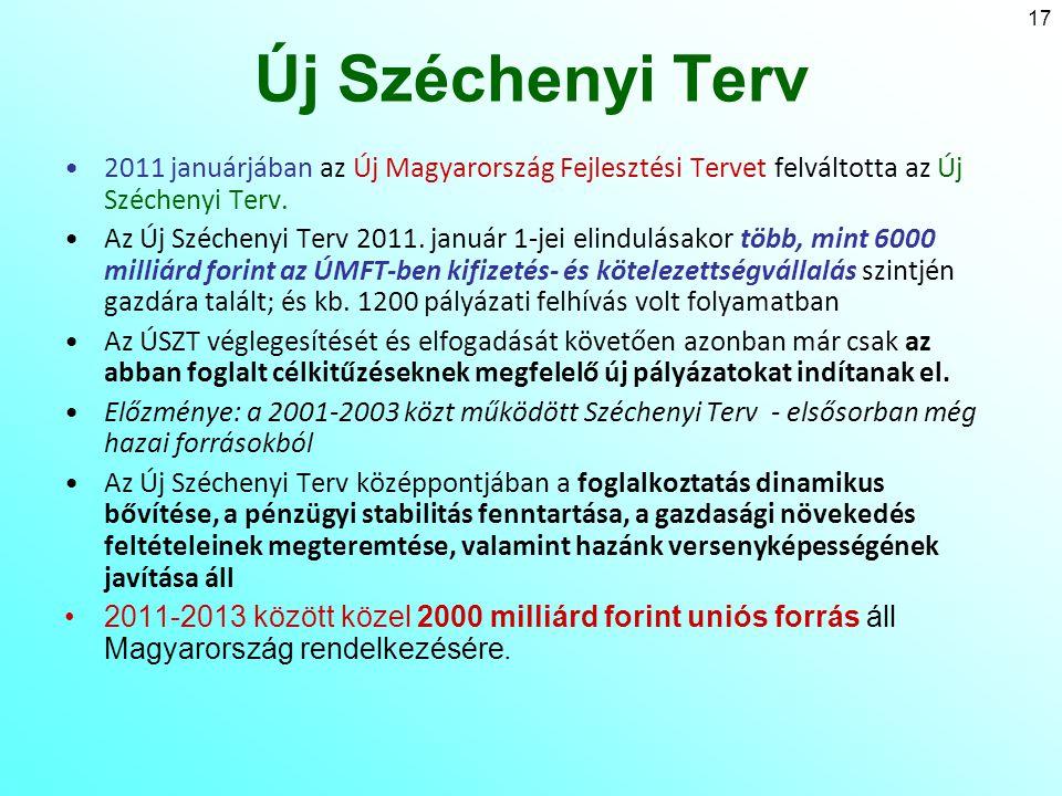18 Az Új Széchenyi Terv 7 fő területe 1.Gyógyító Magyarország – Egészségipar 2.Megújuló Magyarország – Zöld gazdaságfejlesztés 3.Otthonteremtés és Lakásprogram 4.Vállalkozásfejlesztés – Üzleti környezet fejlesztés 5.Tudomány – Innováció – Növekedés 6.Foglalkoztatási áttörés 7.Tranzitgazdaság