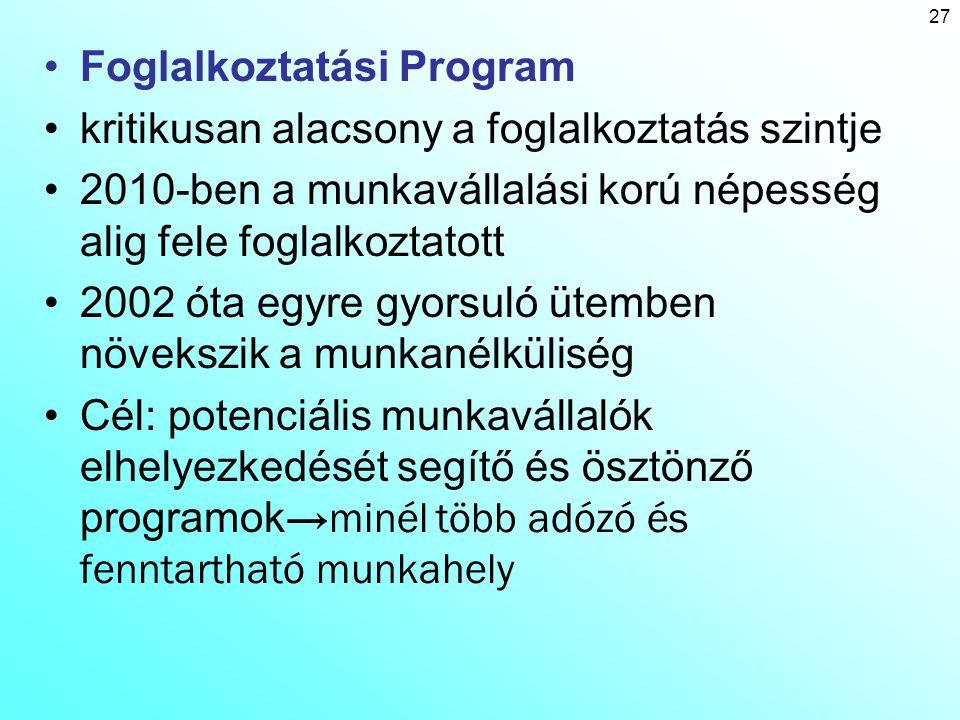 28 Az Új Széchenyi Terv programrendszere