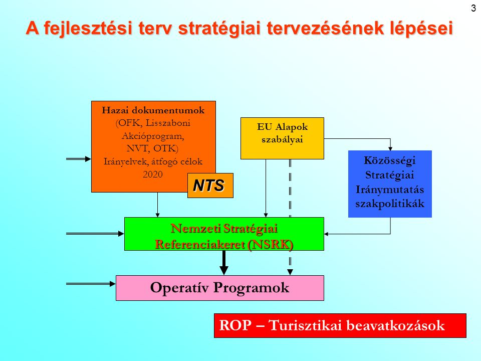 Hazai dokumentumok : OFK=Országos Fejlesztéspolitikai Koncepció átfogó tervdokumentum (közép-és hosszú távú fejlesztéspolitikai tervek,célok megh.) 96/2005.