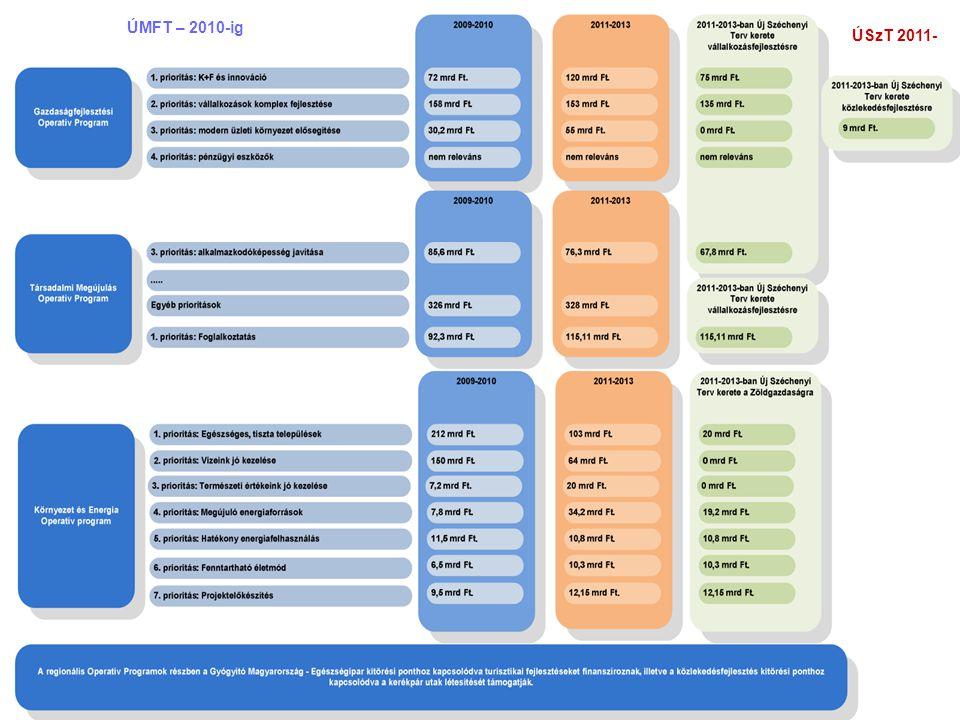 31 Források fejlesztési programonként, EU és hazai