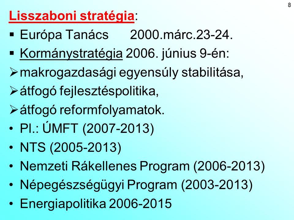 9 Az életminőség javítása Az EU átlaghoz viszonyított jövedelmi különbségek mérséklése A gazdasági versenyképesség javítása A humán erőforrások jobb kihasználása Kiegyensúlyo- zottabb regionális fejlődés Gazdasági versenyképesség OP Agrár- és vidékfejlesztési OP Humán erőforrás fejlesztési OPRegionális OP Környezetvé- delem és Infrastruktúra OP Versenyképesebb termelő szektor Növekvő foglalkoztatás és az emberi erőforrások fejlesztése Jobb infrastruktúra, tisztább környezet Erősebb regionális és helyi potenciál Jobb minőségű környezet, fejlett infrastruktúra Az I.