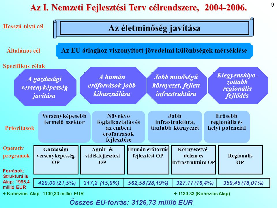 10 NFT I: Az egyes OP-k prioritásai: Gazdasági versenyképesség OP (GVOP) 1.Beruházás-ösztönzés (versenyképesség, üzleti infrastruktúra, beruházás-tanácsadás) 2.Kis és közepes vállalkozások fejlesztése (technológia, vállalkozói kultúra, együttműködés) 3.Kutatás-fejlesztés, innováció (alkalmazásorientált fejlesztések, közfinanszírozású és nonprofit kutatás, vállalati K+F kapacitások) 4.Információs társadalom- és gazdaságfejlesztés (e-gazdaság, e-kereskedelem, információs iparágak, e-közigazgatás, szélessávú távközlési infrastruktúra) Humánerőforrás-fejlesztés OP (HEFOP) 1.Aktív munkaerőpiaci politikák támogatása 2.Társadalmi kirekesztés elleni küzdelem a munkaerőpiacra történő belépés segítségével 3.Egész életen át tartó tanulás támogatása 4.Oktatási, szociális és egészségügyi infrastruktúra fejlesztése Környezetvédelem és Infrastruktúra OP (KIOP) 1.Környezetvédelem (vízminőség, hulladékkezelés, természetvédelem, árvízvédelem, levegőszennyezés, energiagazdálkodás) 2.Közlekedési infrastruktúra (főúthálózat, környezetkímélő infrastruktúra) Agrár- és Vidékfejlesztés OP (AVOP) 1.A versenyképes alapanyag termelés megalapozása a mezőgazdaságban (beruházások, halászati támogatás, fiatal gazdák támogatása, átképzés és továbbképzés) 2.Az élelmiszer-feldolgozás modernizálása (feldolgozás és értékesítés) 3.Vidéki térségek fejlesztése (vidéki jövedelemszerzési alternatívák, mezőgazdasági infrastruktúra, vidéki örökség védelme, LEADER) Regionális OP (ROP) 1.A turisztikai potenciál erősítése a régiókban (vonzerőfejlesztés, turisztikai fogadóképesség) 2.Térségi infrastruktúra és települési környezet fejlesztése (elérhetőség, városrehabilitáció, alapfokú oktatási infrastruktúra) 3.A régiók humán erőforrásának fejlesztése (helyi közigazgatás, civil szervezetek kapacitásai, helyi foglalkoztatás, felsőoktatás, szakmai képzések)