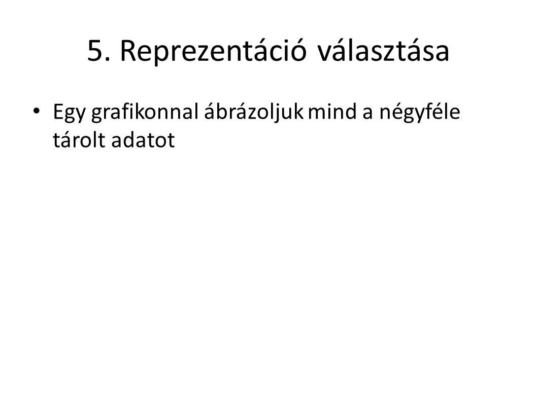 Első változat Innen: http://people.inf.elte.hu/valasek/bevgraf_esti/ 05/Idosor.zip http://people.inf.elte.hu/valasek/bevgraf_esti/ 05/Idosor.zip