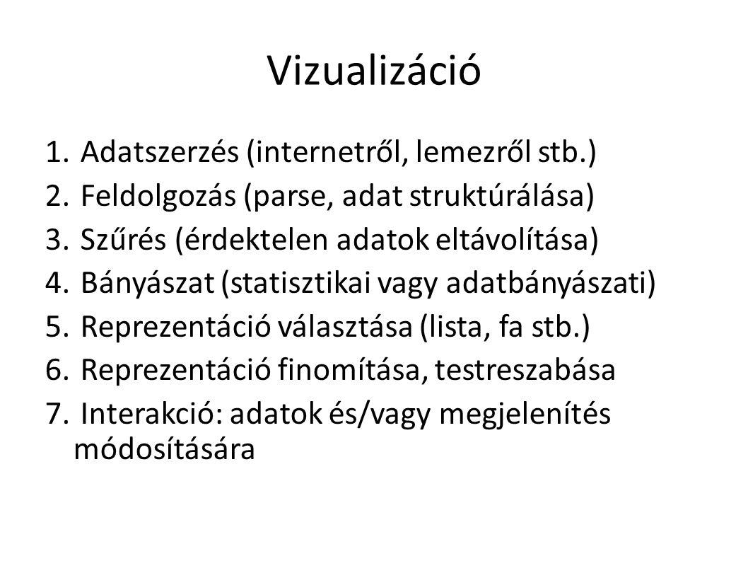 1. példa Idősor ábrázolása Esetünkben: magyarország népességváltozása és foglalkoztatottságok