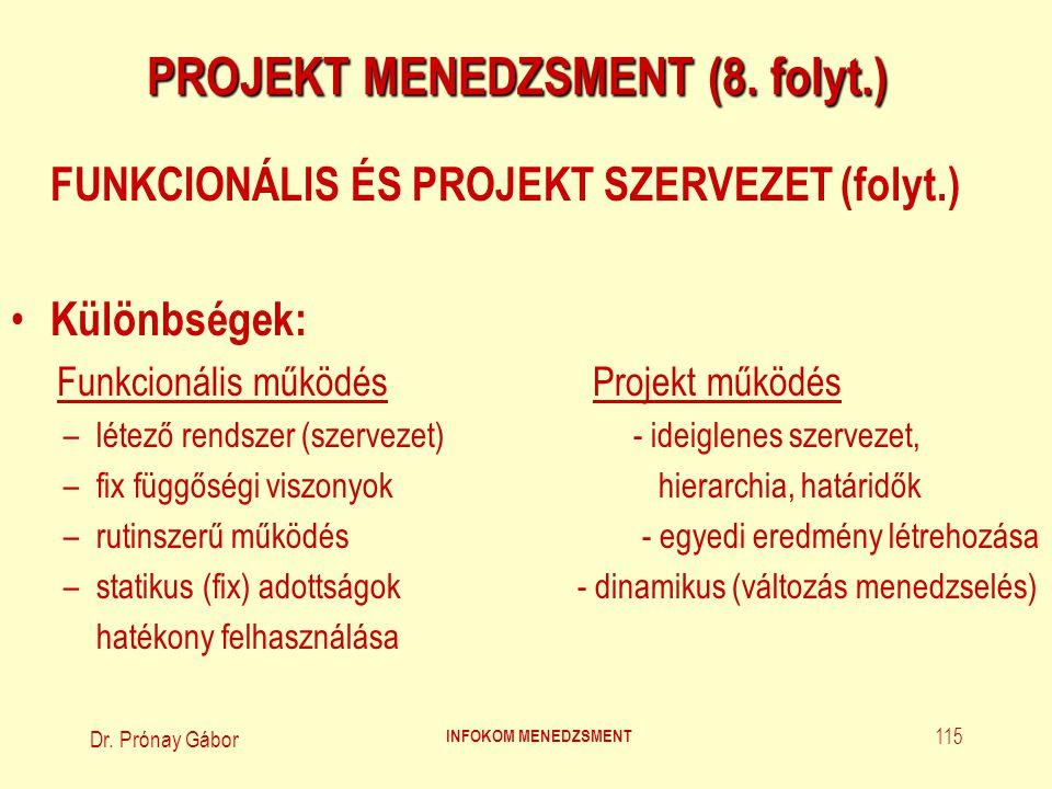 Társasági/vállalati vezetés Projekt felelős Projekt menedzser + projekt csoport Munkacsoportok Projekt tanácsadók Projekt iroda Felső vezetés Projekt vezetőség Projekt menedzsment bizottság TISZTA PROJEKT SZERVEZET Dr.