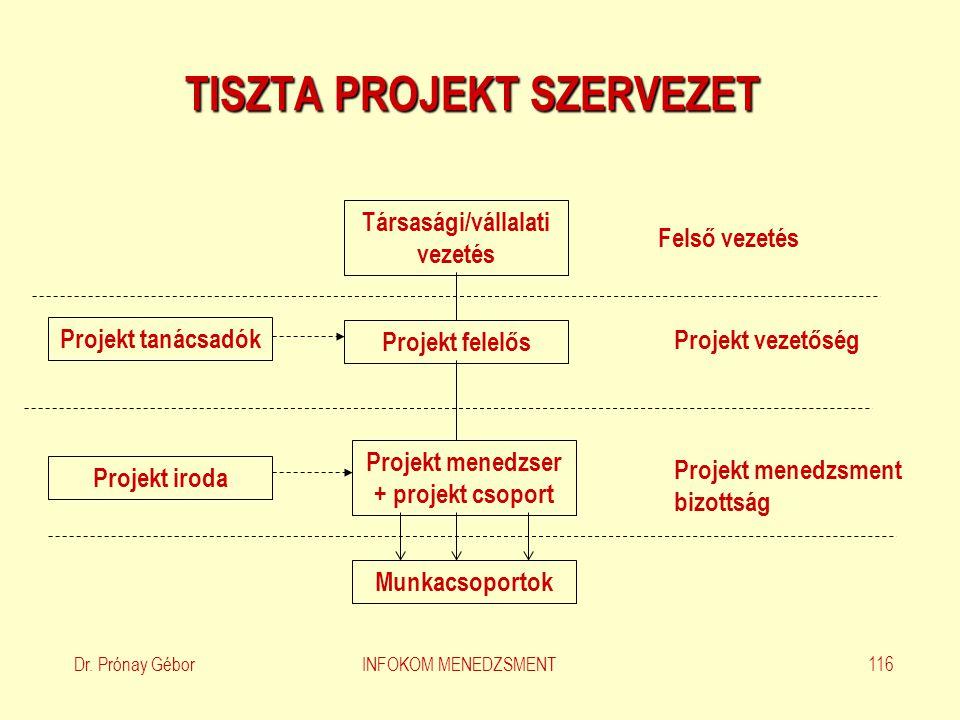 Dr.Prónay Gábor INFOKOM MENEDZSMENT 117 PROJEKT MENEDZSMENT (10.