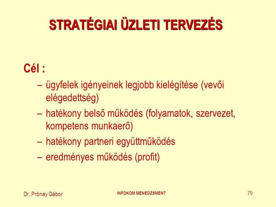 Dr.Prónay Gábor INFOKOM MENEDZSMENT 80 STRATÉGIAI ÜZLETI TERVEZÉS (1.