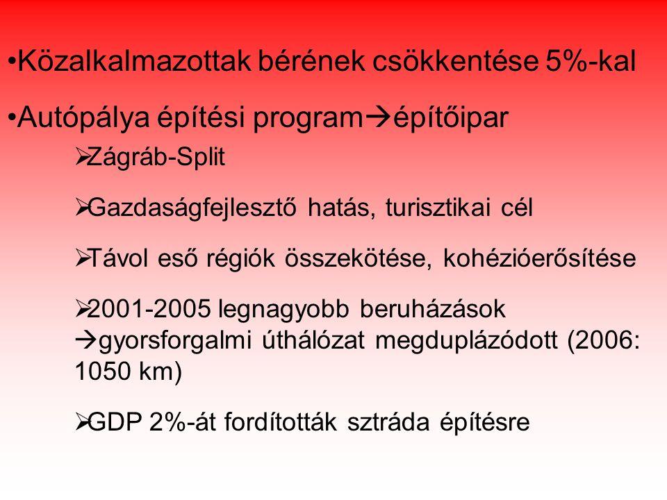 Fontosabb makrogazdasági mutatók 19981999200020012002200320042005 GDP (folyó áron millió €) 1927418673199772217124468262322839330950 GDP/fő (folyó áron €) 42824100456049975507590563966968 Reál GDP változása (%) 2,5-0,92,94,4 5,6 5,33,84,3 Infláció5,74,04,63,81,71,82,13,3 Államháztartás egyenlege a GDP százalékában --6,5-7,1-6,7-4,5-4,6 -3,4 Munkanélküliségi ráta (%) 11,413,616,115,814,814,313,812,7 Foglalkoztatottsági ráta (%) 47,044,842,641,843,343,143,543,3 Forrás:Horvát Nemzeti Bank - www.hnb.hr/statistisa/estatistica