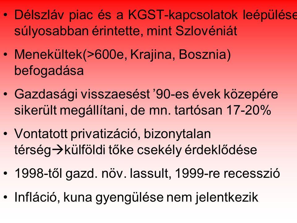 Ezredforduló politikai irányváltása: Truđman - hatalomkp., antidemokratizmus, elszigetelődés  2000.