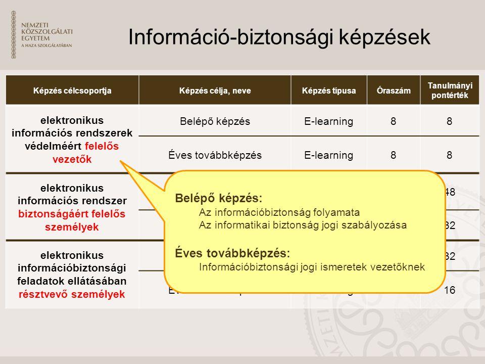 Információ-biztonsági képzések Képzés célcsoportjaKépzés célja, neveKépzés típusaÓraszám Tanulmányi pontérték elektronikus információs rendszerek védelméért felelős vezetők Belépő képzésE-learning88 Éves továbbképzésE-learning88 elektronikus információs rendszer biztonságáért felelős személyek EIV szakirányú továbbképzés Blended learning 32048 Éves továbbképzésE-learning5032 elektronikus információbiztonsági feladatok ellátásában résztvevő személyek Belépő képzésE-learning5032 Éves továbbképzésE-learning2516 Belépő képzés: Alapismeretek Minőségügyi ismeretek Biztonságtechnika Biztonságpolitika Jogi és közigazgatási ismeretek Vezetéselmélet Rendszerirányítási ismeretek Információbiztonsági szabványok Irányítási rendszerek Információbiztonsági stratégia és vezetés Biztonság támogatása Rendszerirányítási ismeretek Információbiztonsági program Biztonsági technológiák alkalmazása Biztonságtudatossági gyakorlat Rendszerek biztonsága Hálózatok biztonsága Biztonsági tesztelés gyakorlat Módszertani és kockázatkezelési ismeretek Kockázatértékelés, kockázatmenedzsment Kockázatmenedzsment gyakorlat Incidens-menedzsment, BCP, DRP integráció Incidens-menedzsment gyakorlat Éves továbbképzés: Informatikai jog Kriptográfia Alkalmazásbiztonság Sebezhetőség-vizsgálatok a gyakorlatban