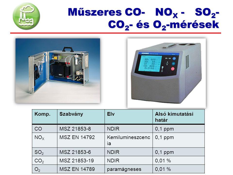 Komp.SzabványElvAlsó kimutatási határ COMSZ 21853-8NDIR0,1 ppm NO X MSZ EN 14792Kemilumineszcenc ia 0,1 ppm SO 2 MSZ 21853-6NDIR0,1 ppm CO 2 MSZ 21853-19NDIR0,01 % O2O2 MSZ EN 14789paramágneses0,01 % Műszeres CO- NO X - SO 2 - CO 2 - és O 2 -mérések