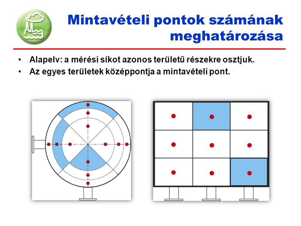 Mérés és mintázás Mért fizikai jellemzők (pontonként): - Hőmérséklet [°C] - Abszolút nyomás [kPa] - Dinamikus nyomás [Pa] Mért fizikai jellemzők (1 ponton): - Páratartalom [g/kg] - Statikus nyomás [Pa] Mért szennyezők (1 ponton): CO [ppm] NO X [ppm] SO 2 [ppm] CO 2 [%] (O 2 [%]) TOC [ppm] Mintavétel (pontonként): - Szilárd anyag - Toxikus fémek (Cd, Tl, Hg, Sb, As, Pb, Cr, Co, Cu, Mn, Ni, V) - HCl, HF - dioxinok és furánok - Ammónia - Benzol