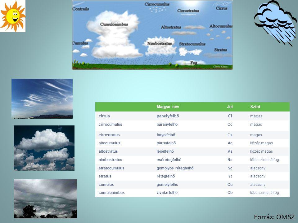 Latin név és jel, magyar elnevezés Rövid leírás Cirrus (Ci) pehelyfelhő Magas szintű, széttagolt felhők fehér, finom rostokból, fehér vagy túlnyomóan fehér foltokból, esetleg keskeny szalagokból összetéve.