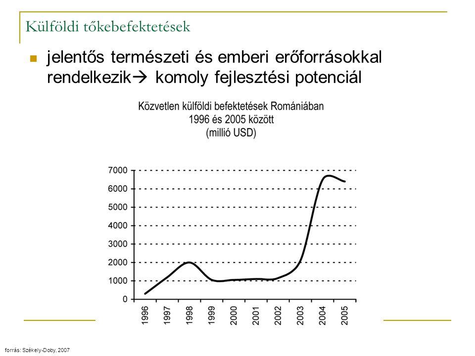 A csatlakozás folyamata A gazdaság stabilizálódott növekedési pályára állt - 10 éves késéssel- Ezzel egyidőben, és ennek hatására, a kérelem beadása után ~5 évvel (1995.