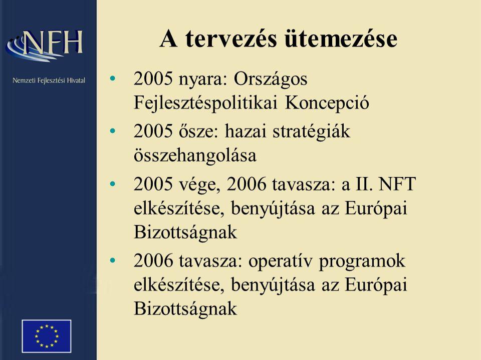 Magyarország gazdasági helyzete és gazdasági folyamatai