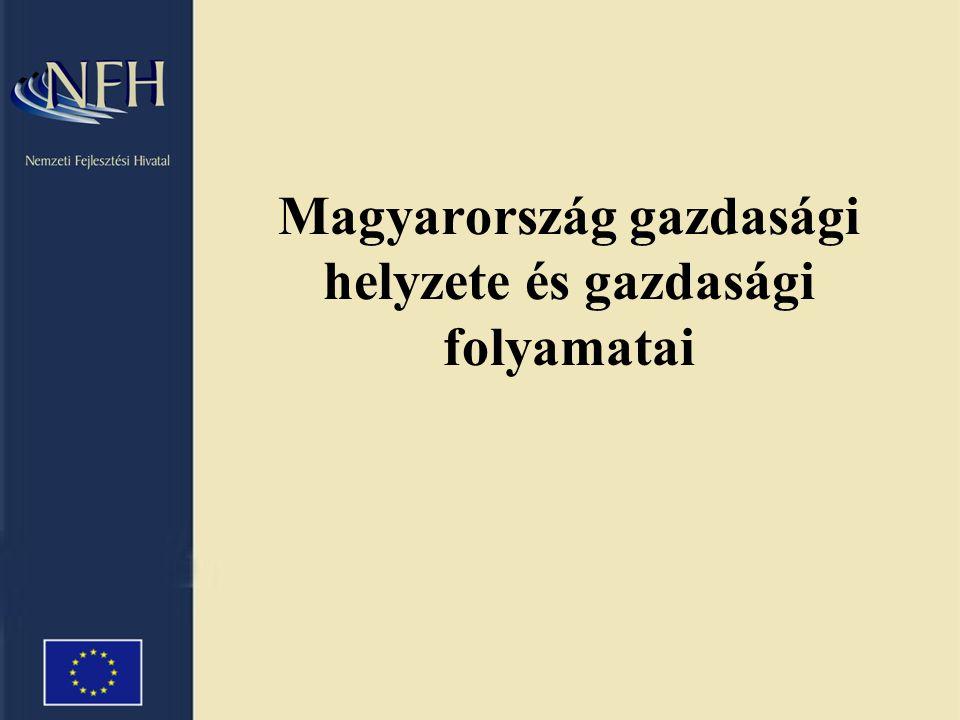 Forrás: KSH, Eurostat Negyedéves GDP növekedési ráta 2000 2001 2002 2003 2004 A magyar GDP korrelál az EU-15 átlagával Hosszú távú, pozitív gazdasági kilátások