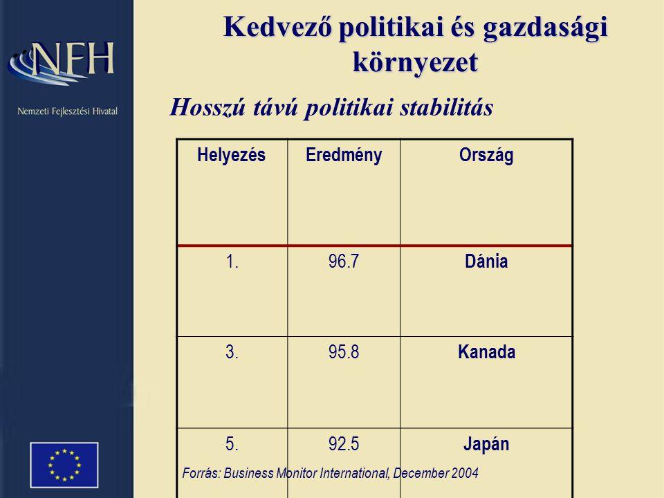 """Magyar növekedési előrejelzések """"megfordul az irány Forrás: Pénzügyminisztérium Hosszútávú pozitív gazdasági kilátások"""