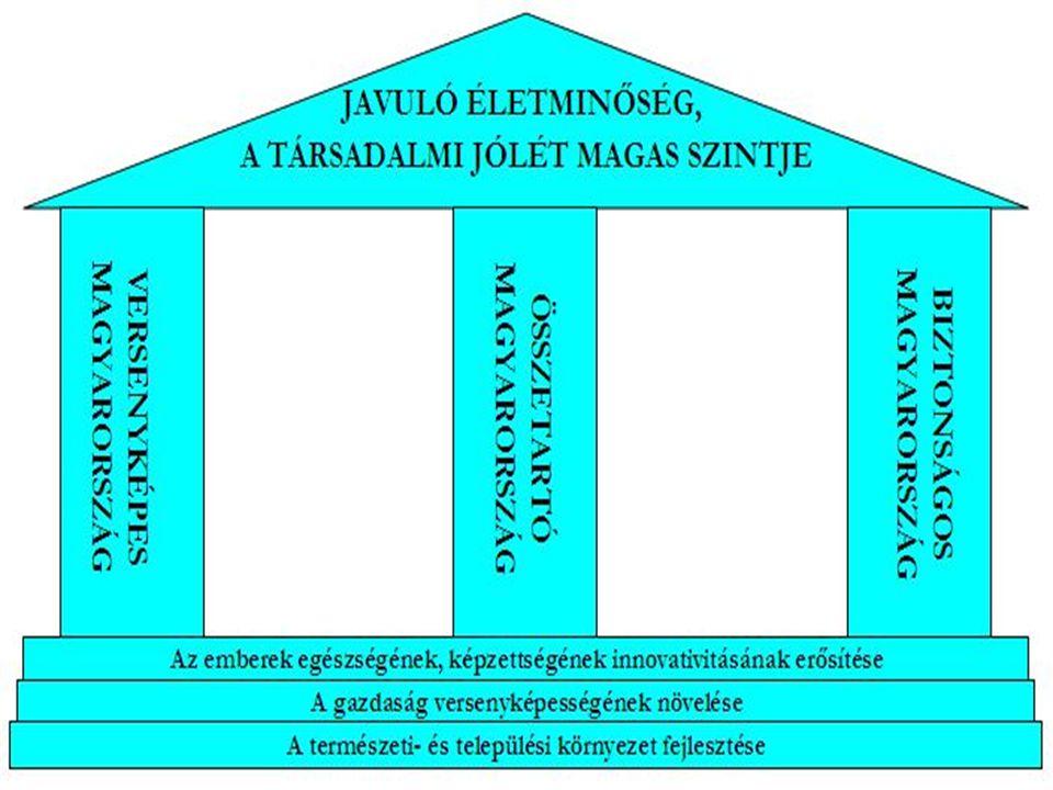 Stratégiai célok, 2007–2013 1.A versenyképesség tartós növelése 2.A foglalkoztatás bővítése 3.Versenyképes tudás és műveltség növelése 4.A népesség egészségi állapotának javítása 5.A társadalmi összetartozás erősítése 6.A fizikai elérhetőség javítása 7.Az információs társadalom kiteljesítése 8.Természeti erőforrások és környezeti értékek védelme és fenntartható hasznosítása 9.Kiegyensúlyozott területi fejlődés