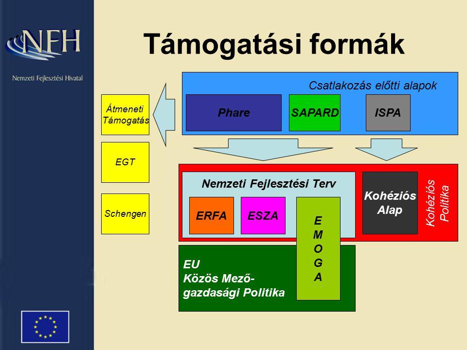 Intézményi struktúra Európai Unió Nemzeti Fejlesztési Hivatal KTK és KA Irányító Hatóság Minisztériumok OP Irányító Hatóság Háttérintézmények Közreműködők, pályáztató sz.