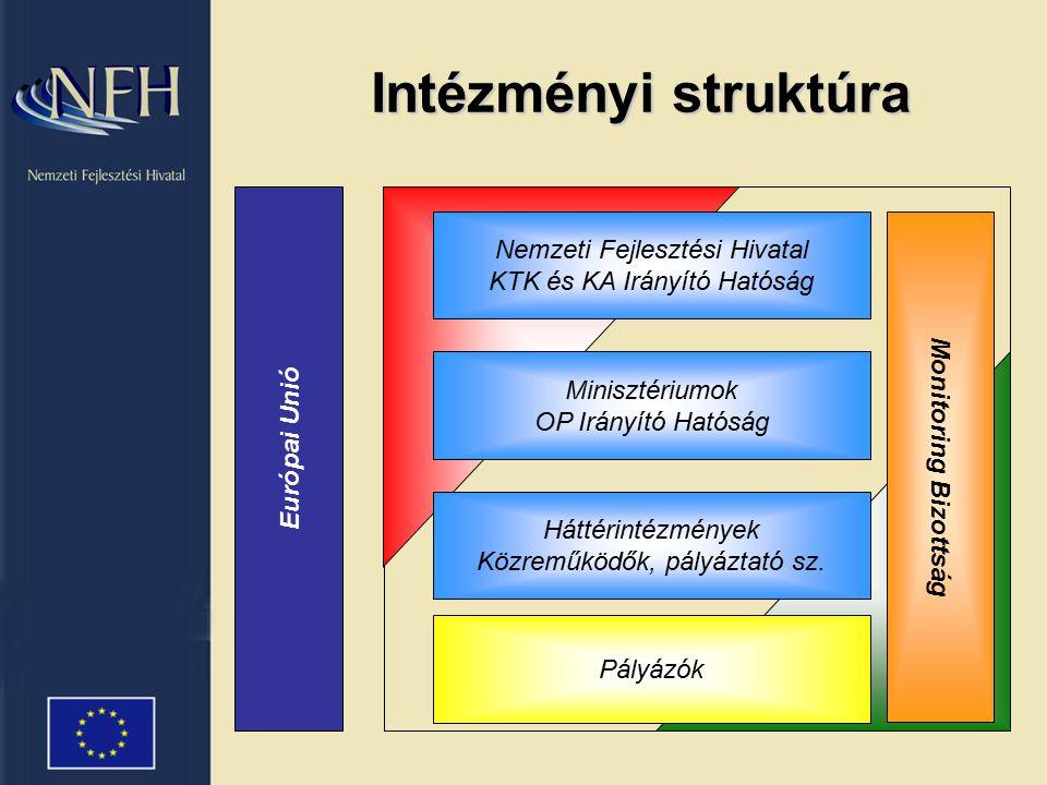 Kormányzat pályázik az Unióhoz ágazatok és régiók programjaival Vállalkozók civil szervezetek stb.