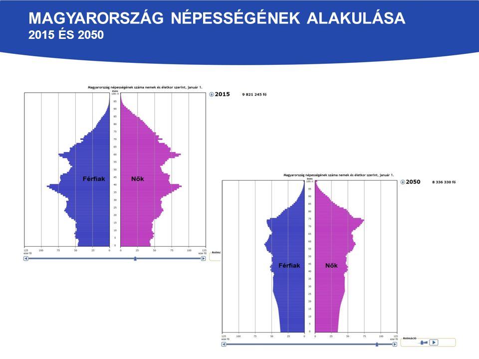 DEMOGRÁFIAI FOLYAMATOK Magyarország egyedülállóan kedvezőtlen demográfiai trendekkel jellemezhető: több mint harminc éve szinte folyamatosan csökkent a népesség (33 év alatt mintegy 800 ezer fővel) Ugyanakkor kedvező fejlemény, hogy 2014-ben 3,2%-kal több gyermek született 2013-hoz képest 1,34-ről 1,41-re nőtt a termékenységi arányszám 2014-ben a házasságkötések száma 4,6%-kal nőtt, a válások száma 3,6%-kal csökkent.