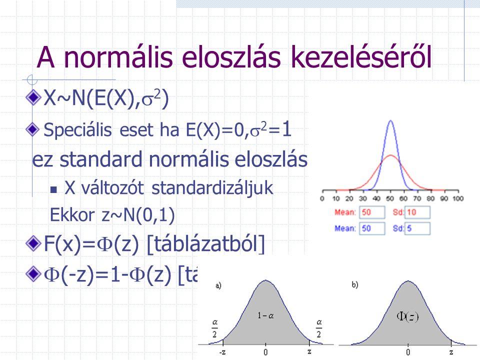 Példa Egy felvételi vizsgán a hallgatók által elért pontszámok (x) átlaga 72, szórása 15 pont volt.