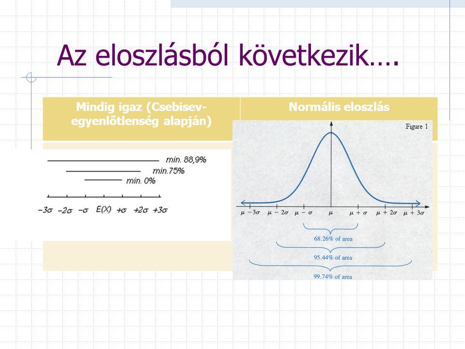 Mintavétel Statisztikai minták