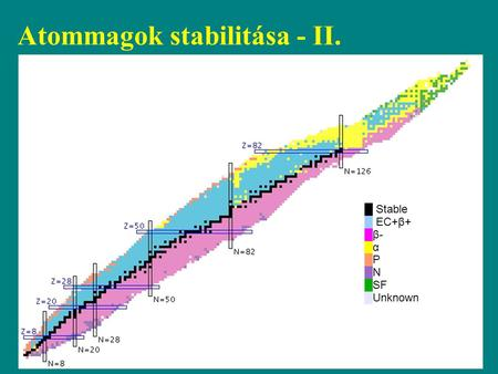 █ Stable █ EC+β+ █β- █α █P █N █SF █Unknown Atommagok stabilitása - II.