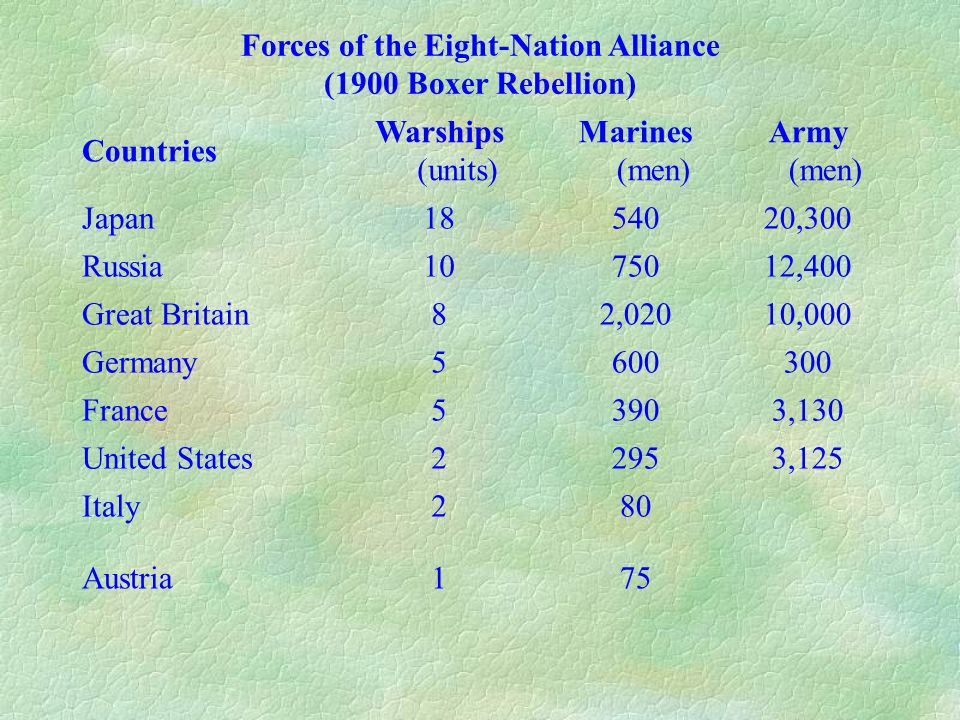 Forces of the Eight-Nation Alliance