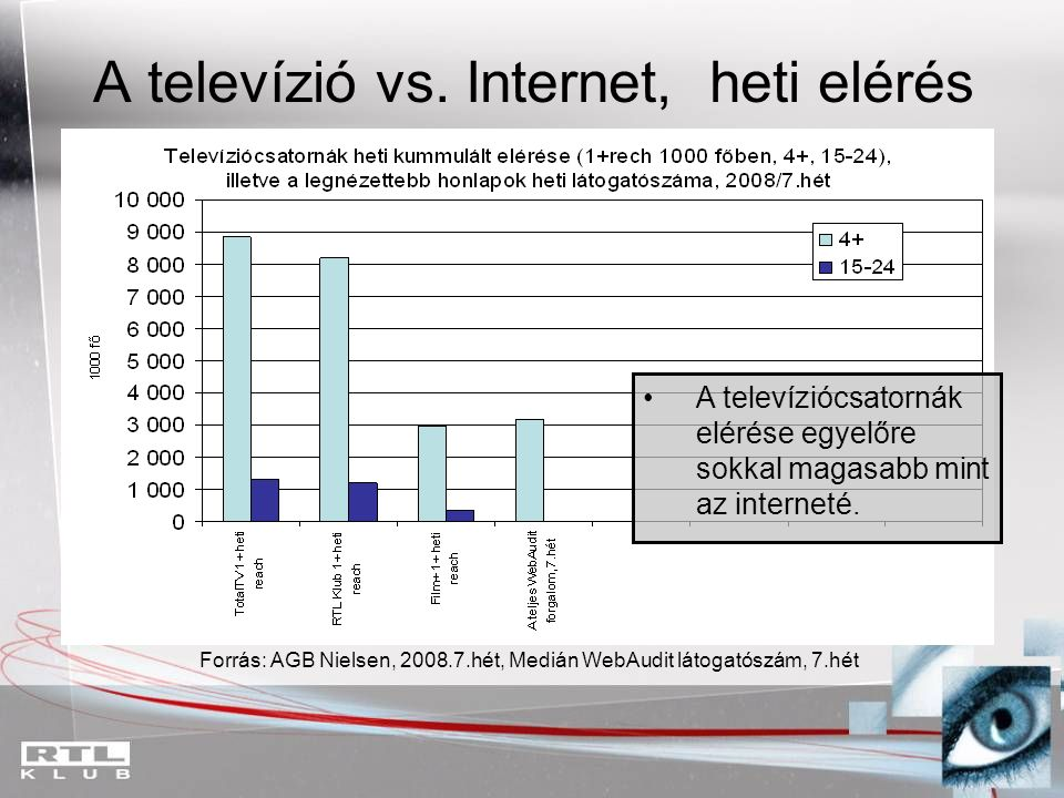 A televízió vs. Internet, heti elérés