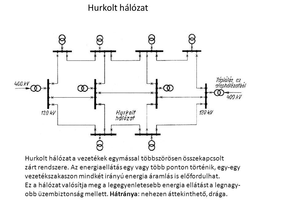 Hurkolt hálózat Hurkolt hálózat a vezetékek egymással többszörösen összekapcsolt.