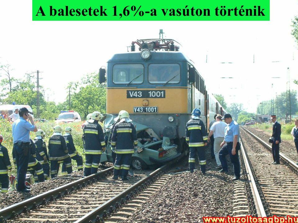 A balesetek 1,6%-a vasúton történik