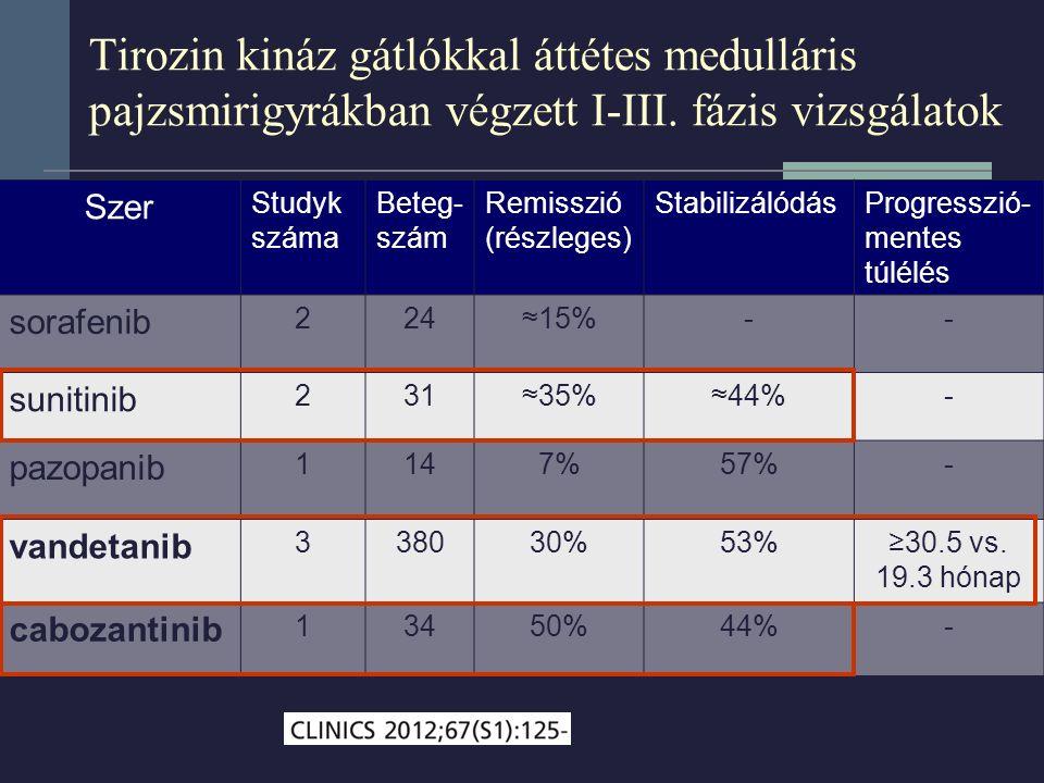 Tirozin kináz gátlókkal áttétes medulláris pajzsmirigyrákban végzett I-III. fázis vizsgálatok