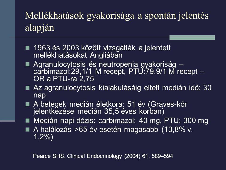 Mellékhatások gyakorisága a spontán jelentés alapján