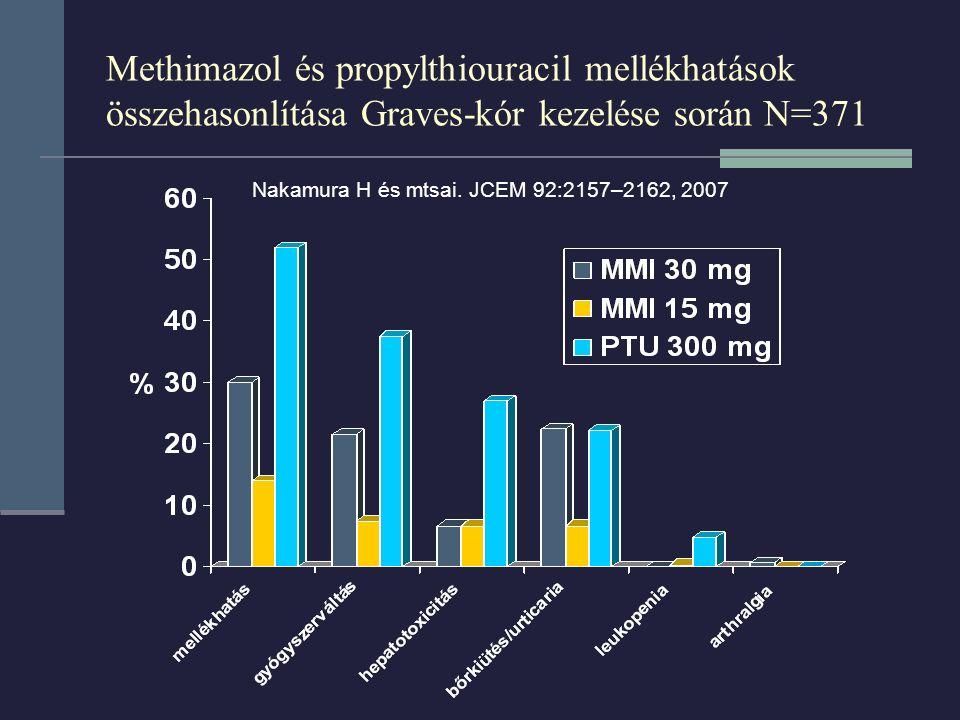 Methimazol és propylthiouracil mellékhatások összehasonlítása Graves-kór kezelése során N=371