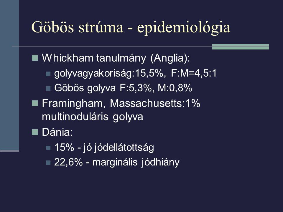 Göbös strúma - epidemiológia