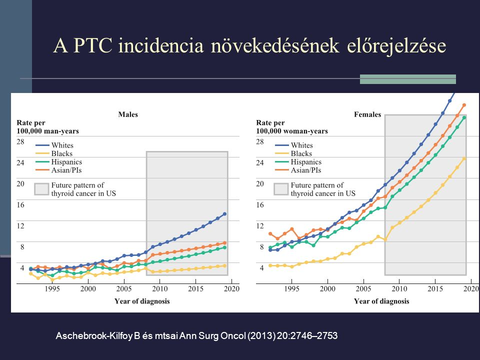 A PTC incidencia növekedésének előrejelzése