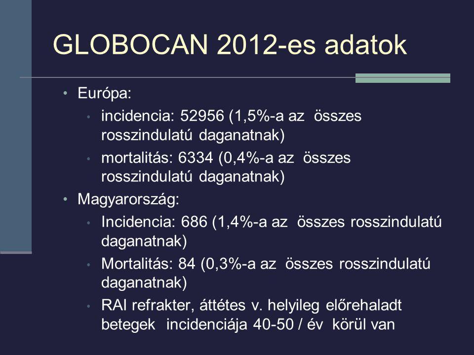 GLOBOCAN 2012-es adatok Európa: