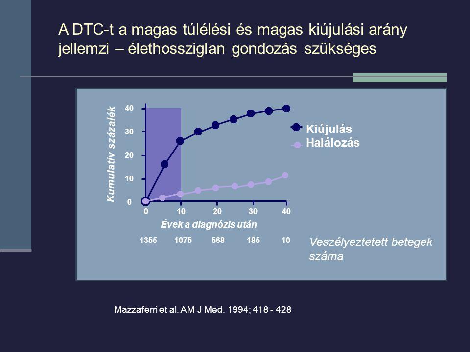A DTC-t a magas túlélési és magas kiújulási arány jellemzi – élethossziglan gondozás szükséges