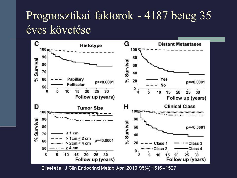Prognosztikai faktorok - 4187 beteg 35 éves követése