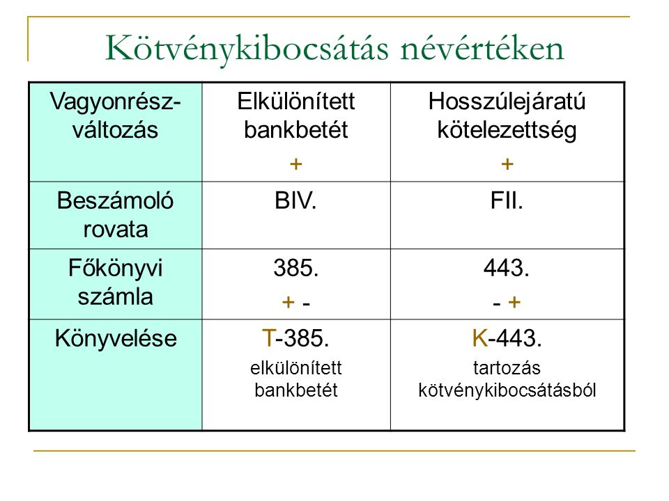 Kötvénykibocsátás névértéken