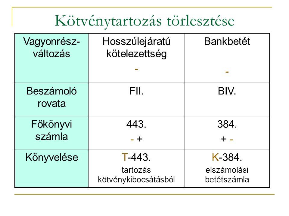 Kötvénytartozás törlesztése