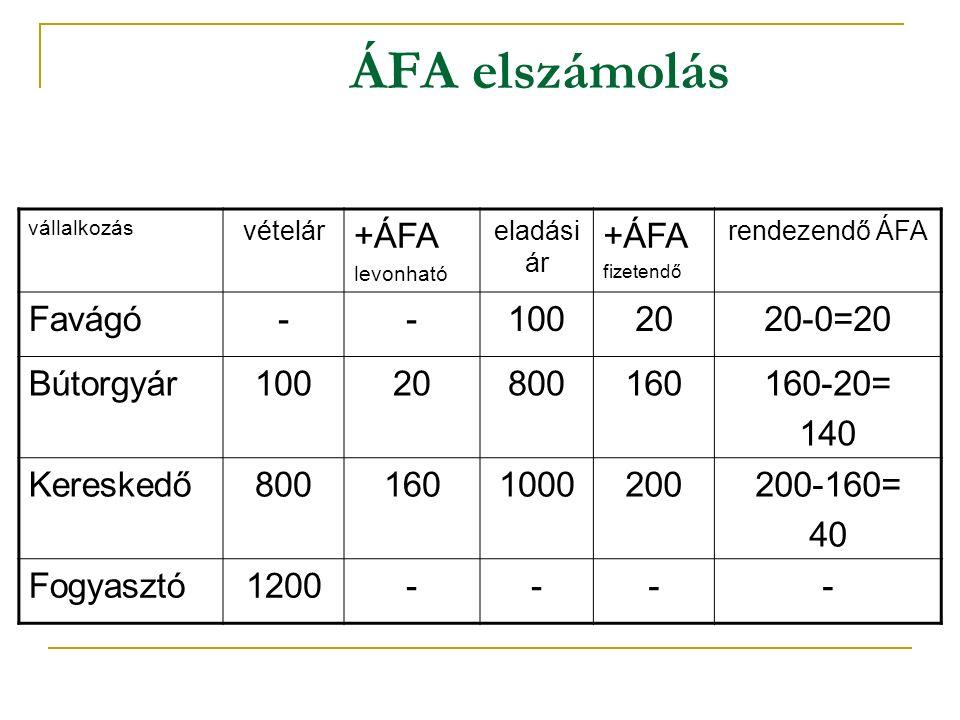 ÁFA elszámolás +ÁFA Favágó - 100 20 20-0=20 Bútorgyár 800 160 160-20=
