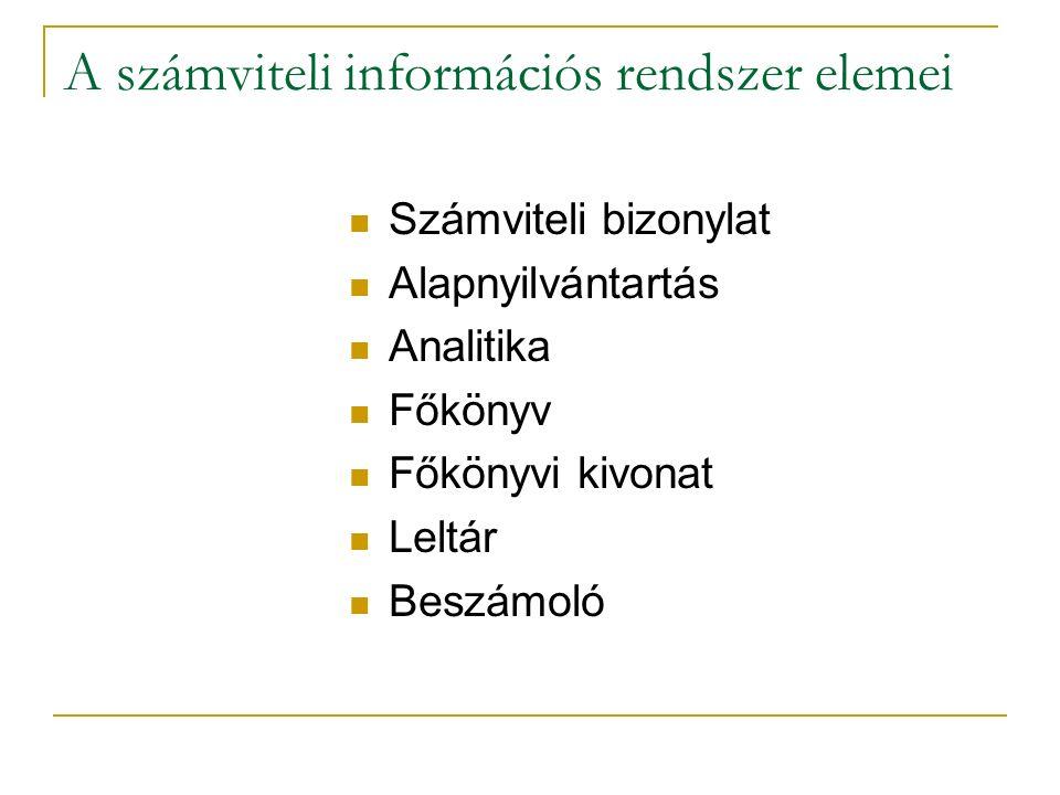 A számviteli információs rendszer elemei