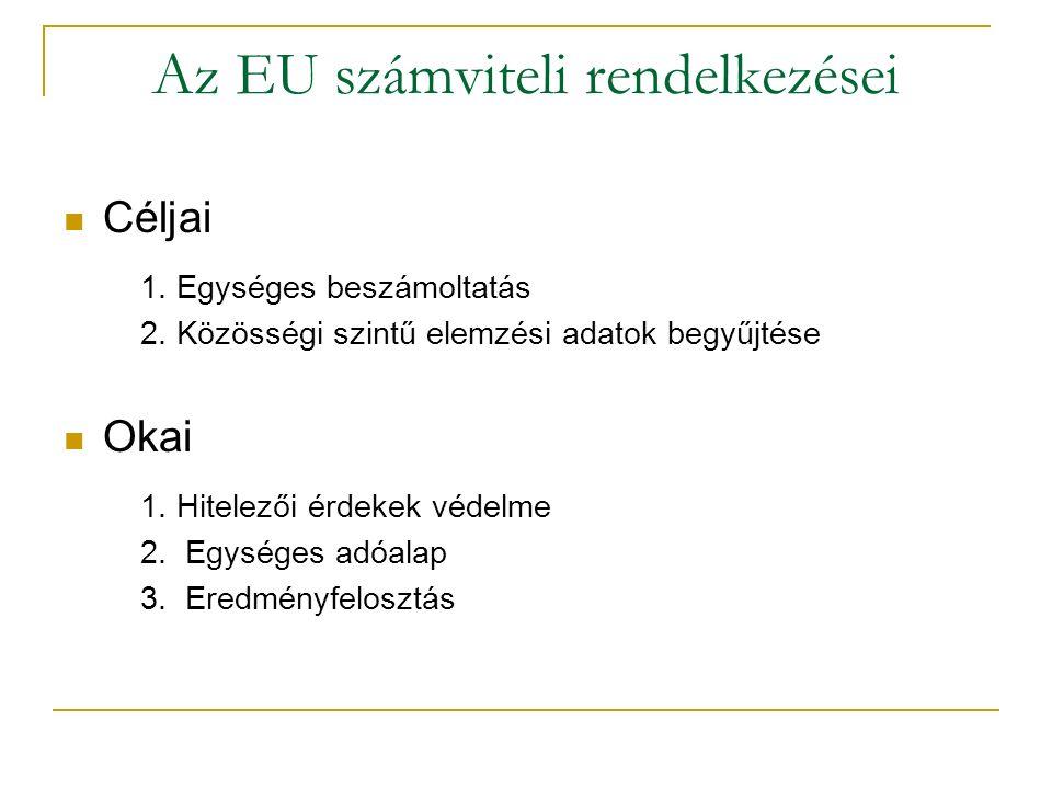 Az EU számviteli rendelkezései