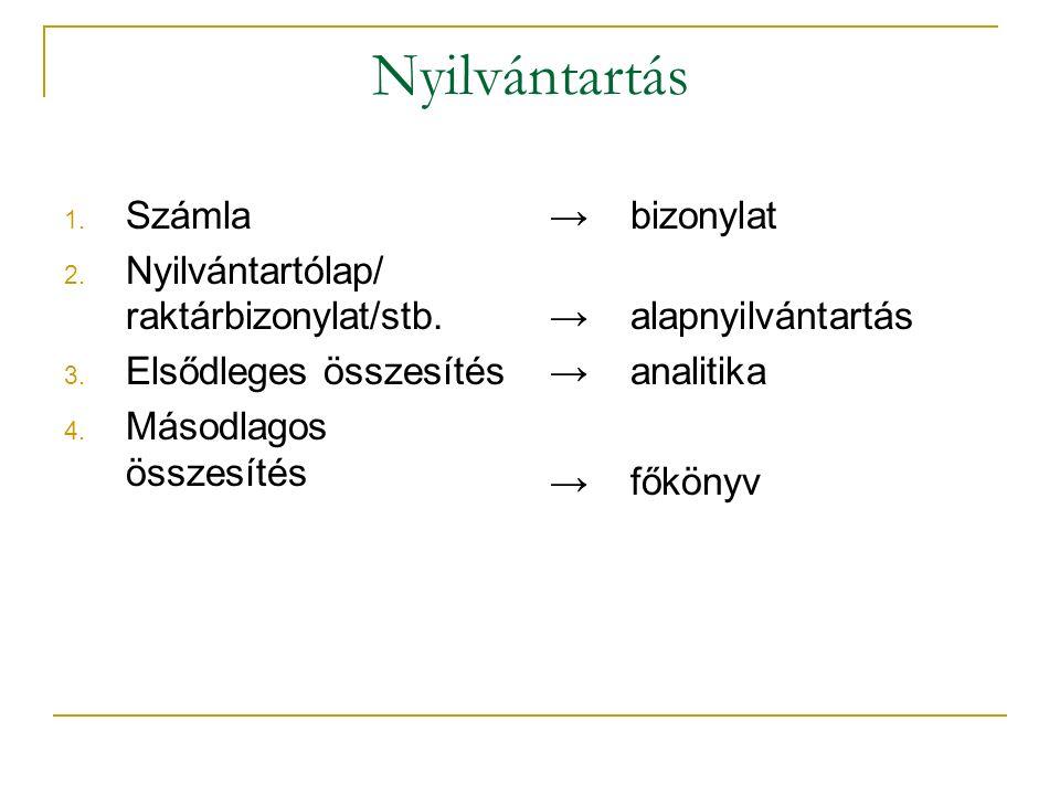 Nyilvántartás Számla Nyilvántartólap/ raktárbizonylat/stb.