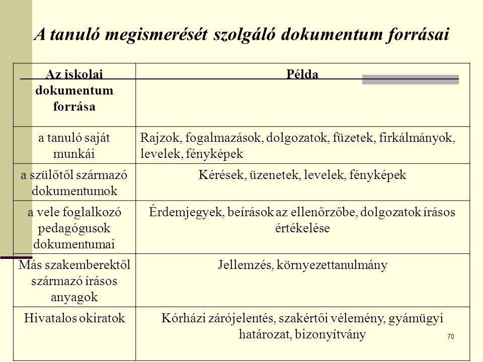 A tanuló megismerését szolgáló dokumentum forrásai